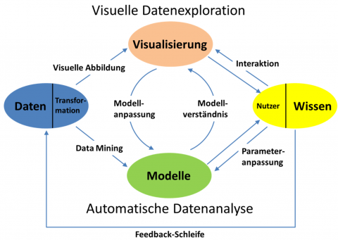 Grafik zu Visual-Analytics-Methoden