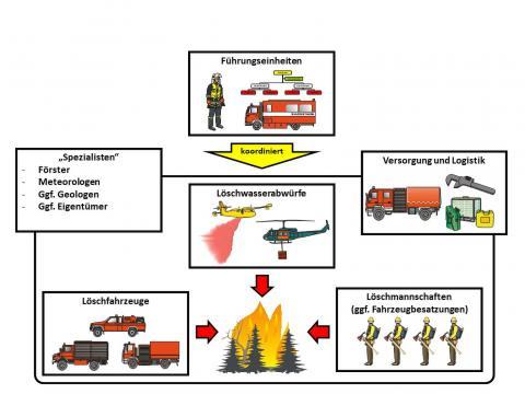 Brandbekampfung Im Unwegsamen Gelande Crisis Prevention Fachportal Fur Gefahrenabwehr Innere Sicherheit Und Katastrophenhilfe
